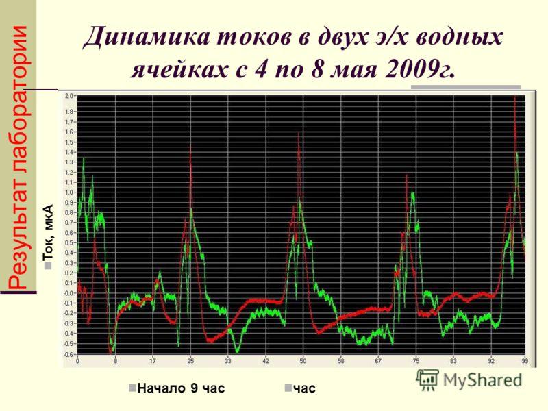 Динамика токов в двух э/х водных ячейках с 4 по 8 мая 2009г. час Начало 9 час Ток, мкА Результат лаборатории
