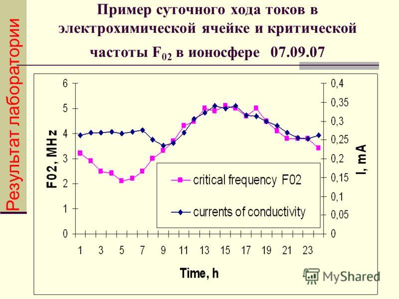 Пример суточного хода токов в электрохимической ячейке и критической частоты F 02 в ионосфере 07.09.07