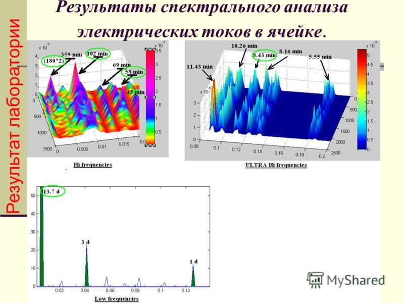 Результаты спектрального анализа электрических токов в ячейке. Результат лаборатории