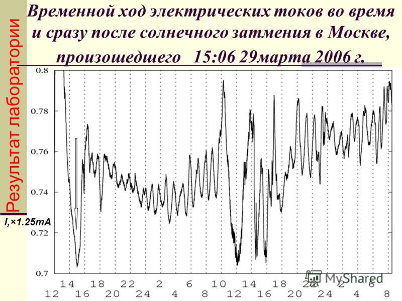 Временной ход электрических токов во время и сразу после солнечного затмения в Москве, произошедшего 15:06 29марта 2006 г. I,×1.25mA Результат лаборатории