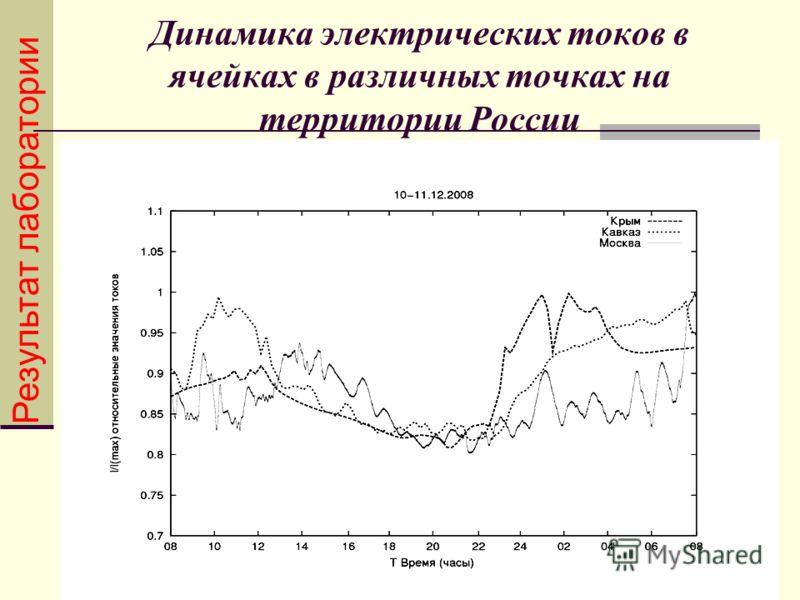 Динамика электрических токов в ячейках в различных точках на территории России Результат лаборатории