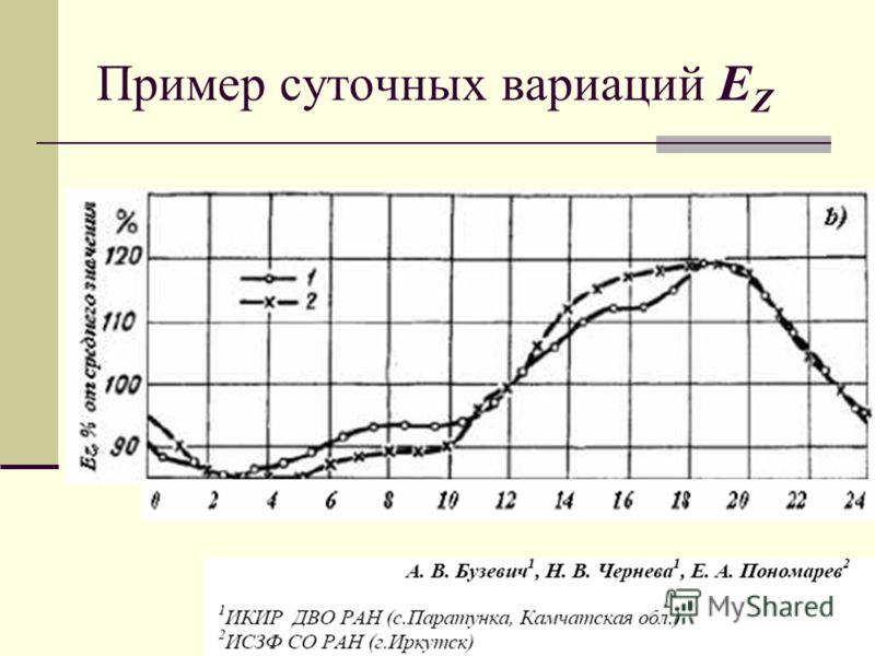 Пример суточных вариаций E Z