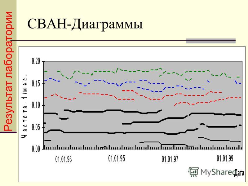 СВАН-Диаграммы Результат лаборатории