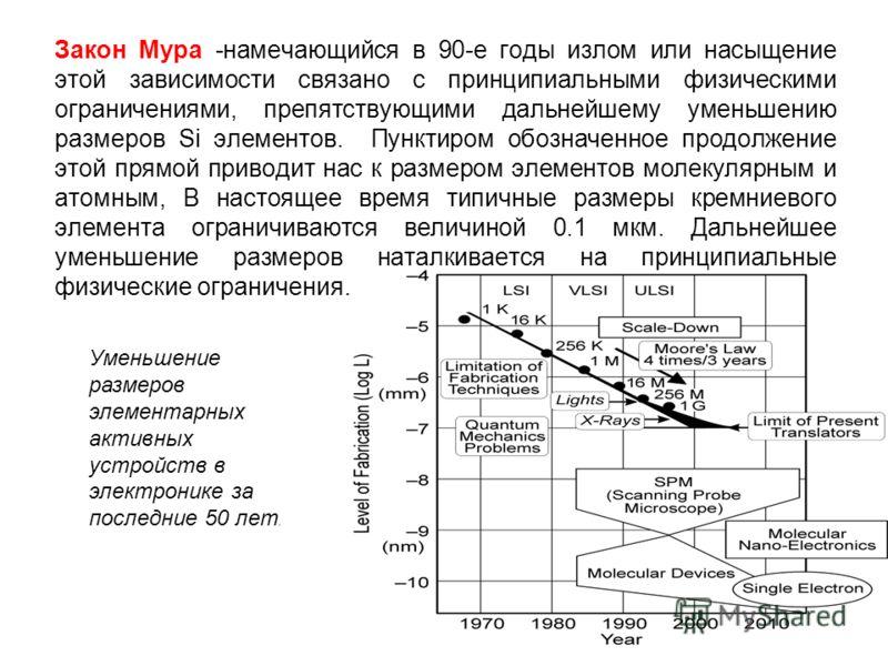 Закон Мура -намечающийся в 90-е годы излом или насыщение этой зависимости связано с принципиальными физическими ограничениями, препятствующими дальнейшему уменьшению размеров Si элементов. Пунктиром обозначенное продолжение этой прямой приводит нас к