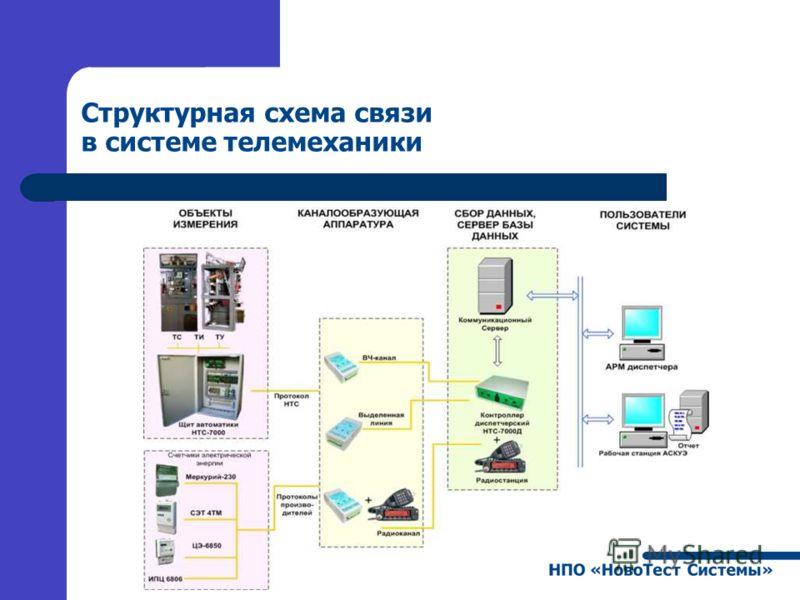Структурная схема связи в системе телемеханики