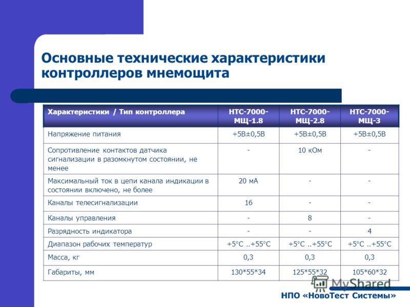 Основные технические характеристики контроллеров мнемощита Характеристики / Тип контроллераНТС-7000- МЩ-1.8 НТС-7000- МЩ-2.8 НТС-7000- МЩ-3 Напряжение питания +5В±0,5В Сопротивление контактов датчика сигнализации в разомкнутом состоянии, не менее -10