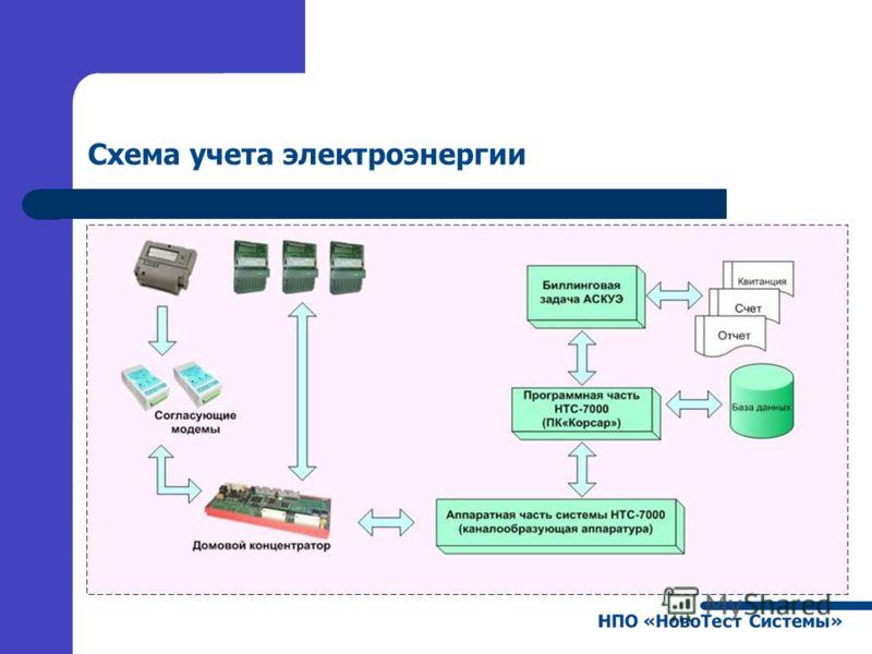 Схема учета электроэнергии