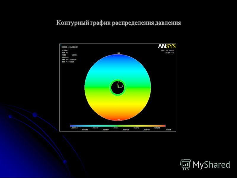 Контурный график распределения давления