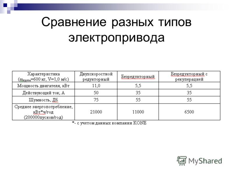 Сравнение разных типов электропривода
