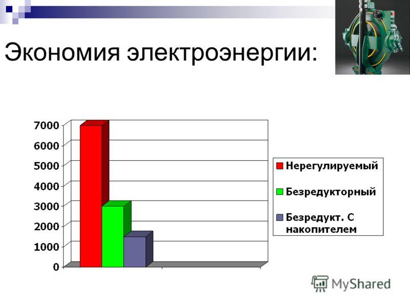 Экономия электроэнергии: