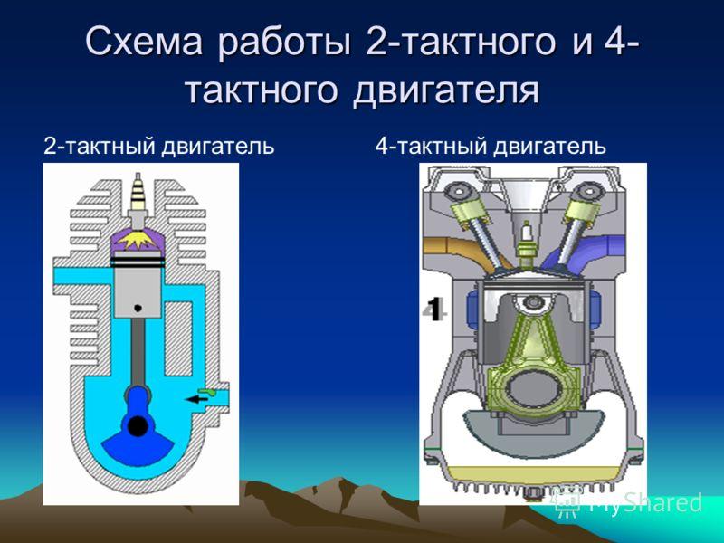 Схема работы 2-тактного и 4- тактного двигателя 2-тактный двигатель4-тактный двигатель
