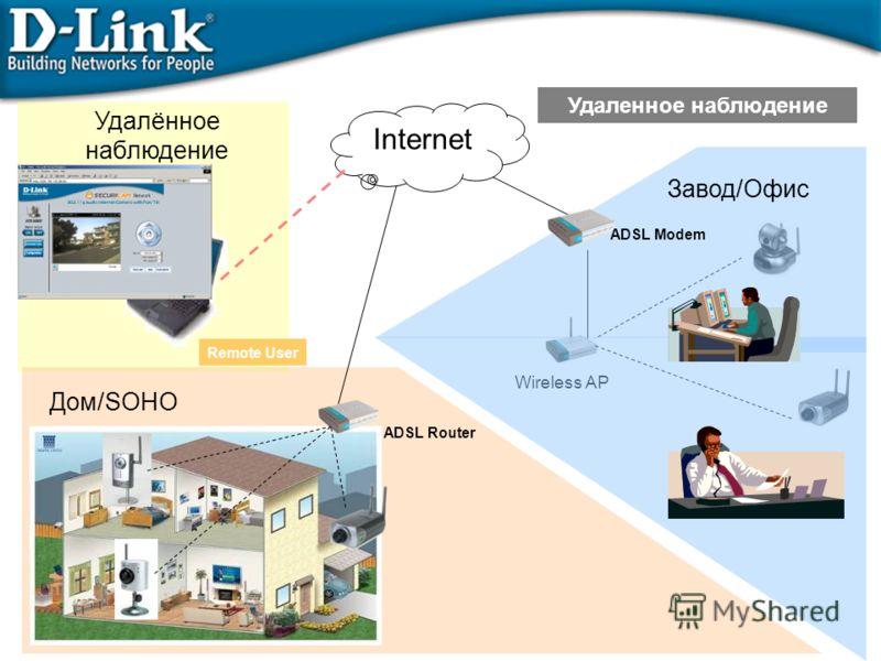 Wireless AP Удалённое наблюдение Remote User Дом/SOHO ADSL Router Internet Удаленное наблюдение Завод/Офис ADSL Modem