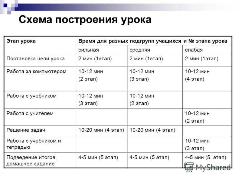 Схема построения урока Этап урокаВремя для разных подгрупп учащихся и этапа урока сильнаясредняяслабая Постановка цели урока2 мин (1этап) Работа за компьютером10-12 мин (2 этап) 10-12 мин (3 этап) 10-12 мин (4 этап) Работа с учебником10-12 мин (3 эта