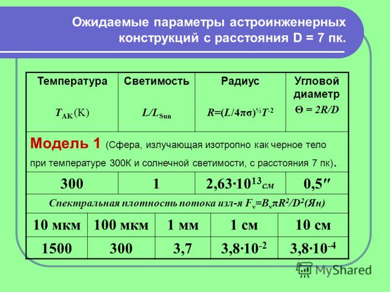 Ожидаемые параметры астроинженерных конструкций с расстояния D = 7 пк. Температура T AK (K) Светимость L/L Sun Радиус R=(L/4πσ) ½ T -2 Угловой диаметр Θ = 2R/D Модель 1 (Сфера, излучающая изотропно как черное тело при температуре 300К и солнечной све