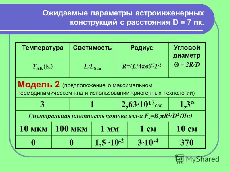 Ожидаемые параметры астроинженерных конструкций с расстояния D = 7 пк. Температура T AK (K) Светимость L/L Sun Радиус R=(L/4πσ) ½ T -2 Угловой диаметр Θ = 2R/D Модель 2 (предположение о максимальном термодинамическом кпд и использовании криогенных те