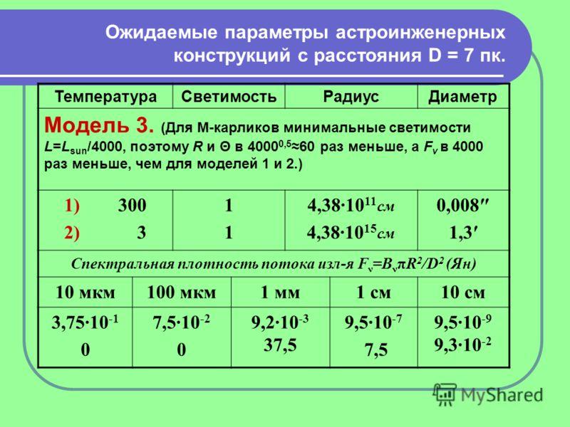 Ожидаемые параметры астроинженерных конструкций с расстояния D = 7 пк. ТемператураСветимостьРадиусДиаметр Модель 3. (Для М-карликов минимальные светимости L=L sun /4000, поэтому R и Θ в 4000 0,5 60 раз меньше, а F ν в 4000 раз меньше, чем для моделей