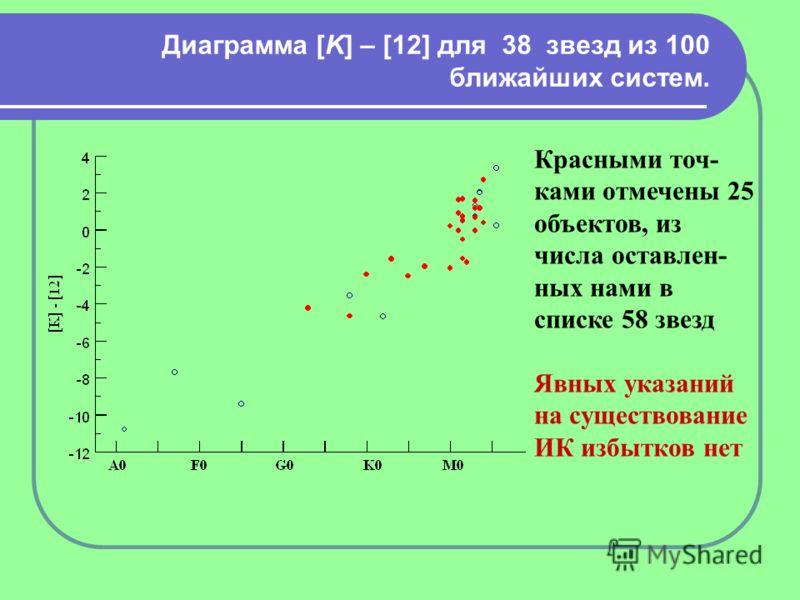 Диаграмма [K] – [12] для 38 звезд из 100 ближайших систем. Красными точ- ками отмечены 25 объектов, из числа оставлен- ных нами в списке 58 звезд Явных указаний на существование ИК избытков нет