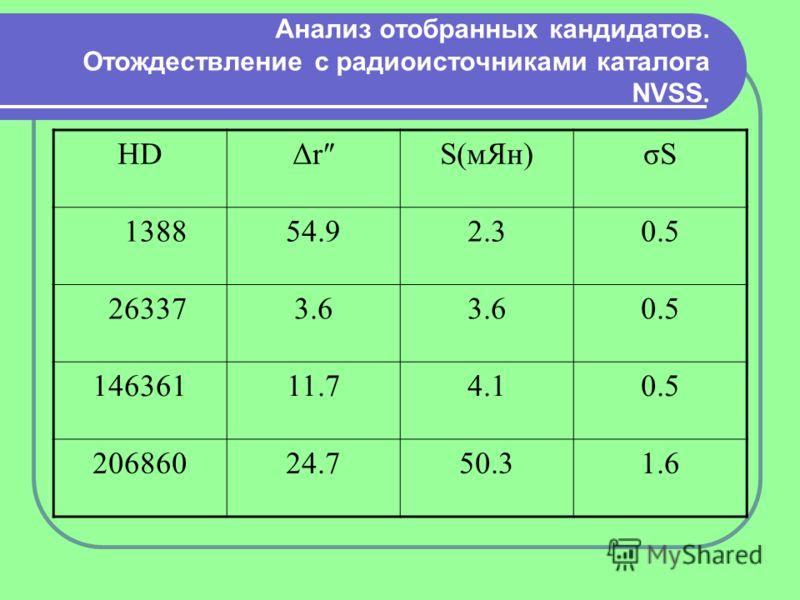 Анализ отобранных кандидатов. Отождествление с радиоисточниками каталога NVSS. HDΔrS(мЯн)σSσS 138854.92.30.5 263373.6 0.5 14636111.74.10.5 20686024.750.31.6