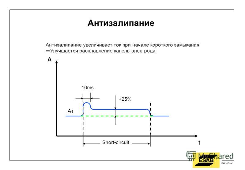 Jan 2002 / OW OW 02-02 t A +25% 10ms Антизалипание увеличивает ток при начале короткого замыкания Улучшается расплавление капель электрода Short-circuit A1A1 Антизалипание