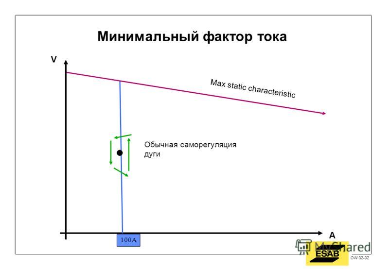 Jan 2002 / OW OW 02-02 Обычная саморегуляция дуги Max static characteristic 100A V A Минимальный фактор тока