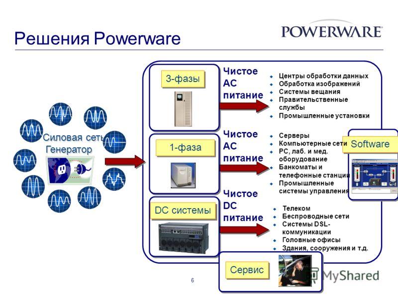 6 Силовая сеть, Генератор Генератор 3-фазы 1-фаза DC системы Сервис Чистое AC питание Чистое DC питание Software Центры обработки данных Обработка изображений Системы вещания Правительственные службы Промышленные установки Серверы Компьютерные сети P