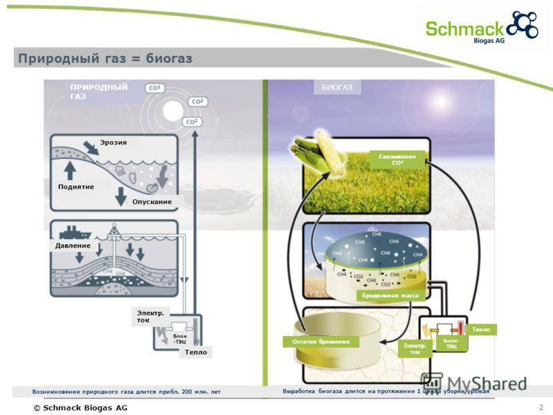 © Schmack Biogas AG 2 Природный газ = биогаз Остатки брожения Бродильная масса Электр. ток Блок- ТЭЦ Тепло БИОГАЗ Связывание СО 2 Выработка биогаза длится на протяжении 1 цикла уборки урожая ПРИРОДНЫЙ ГАЗ Эрозия Поднятие Опускание Давление Электр. то