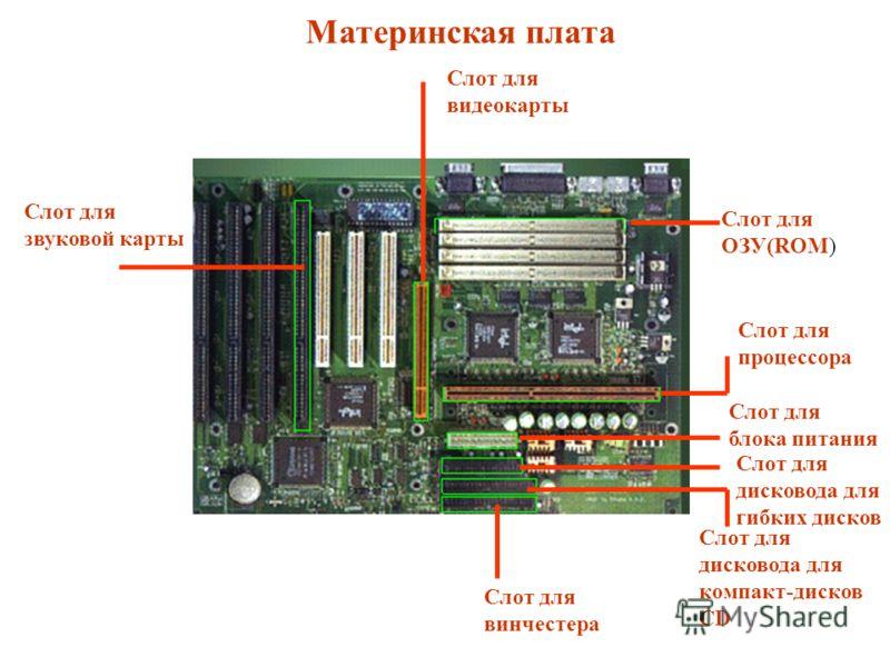 Материнская плата Слот для ОЗУ(ROM) Слот для блока питания Слот для звуковой карты Слот для видеокарты Слот для дисковода для компакт-дисков CD Слот для дисковода для гибких дисков Слот для винчестера Слот для процессора