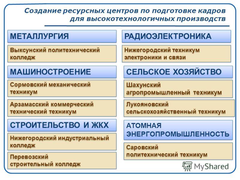 Создание ресурсных центров по подготовке кадров для высокотехнологичных производств МЕТАЛЛУРГИЯ МАШИНОСТРОЕНИЕ АТОМНАЯ ЭНЕРГОПРОМЫШЛЕННОСТЬ АТОМНАЯ ЭНЕРГОПРОМЫШЛЕННОСТЬ СЕЛЬСКОЕ ХОЗЯЙСТВО СТРОИТЕЛЬСТВО И ЖКХ Выксунский политехнический колледж Сормовс