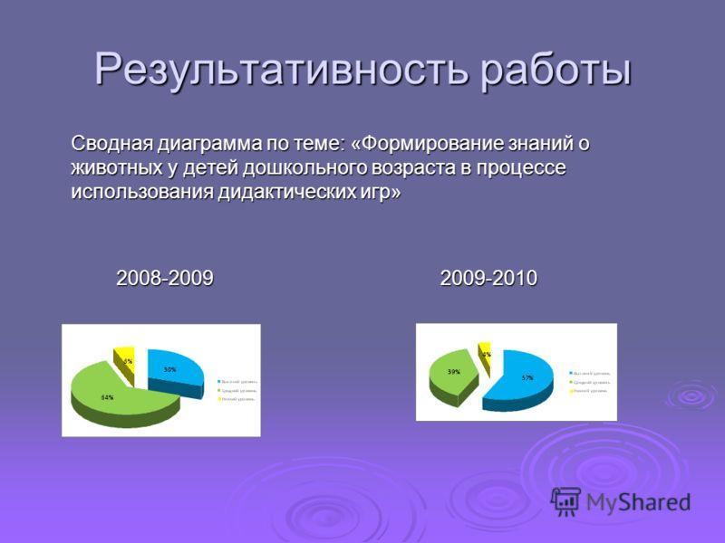 Результативность работы Сводная диаграмма по теме: «Формирование знаний о животных у детей дошкольного возраста в процессе использования дидактических игр» 2008-2009 2009-2010