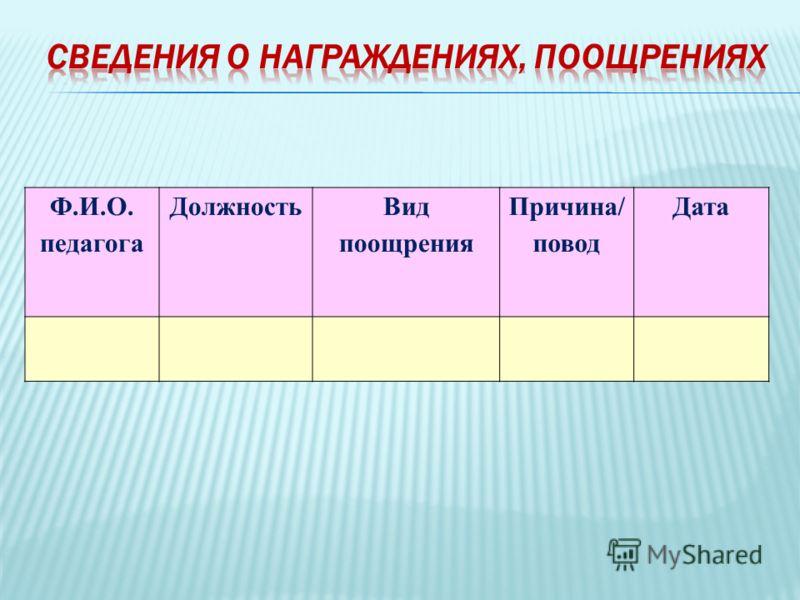 Ф.И.О. педагога Должность Вид поощрения Причина/ повод Дата