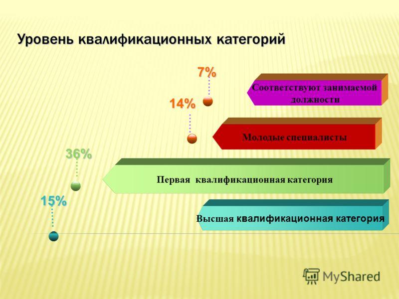 Уровень квалификационных категорий 15% Высшая квалификационная категория 36% Первая квалификационная категория Молодые специалисты 14% 7% Соответствуют занимаемой должности