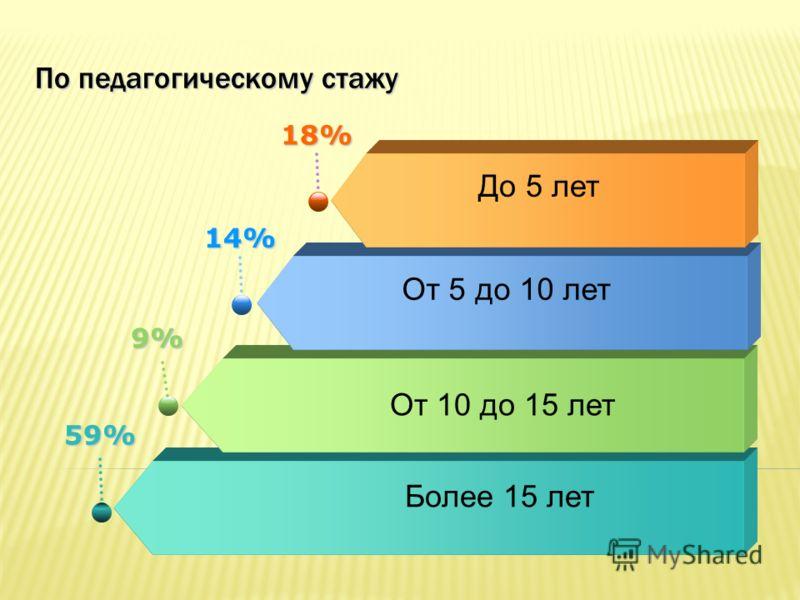 По педагогическому стажу 59% Более 15 лет 9% От 10 до 15 лет 14% От 5 до 10 лет 18% До 5 лет