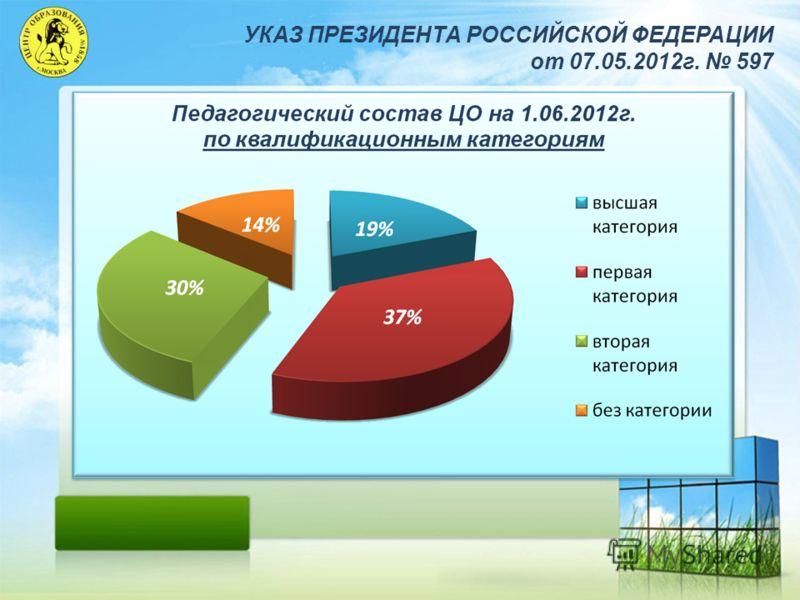 УКАЗ ПРЕЗИДЕНТА РОССИЙСКОЙ ФЕДЕРАЦИИ от 07.05.2012г. 597