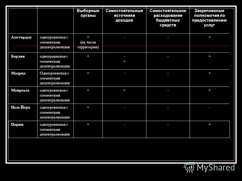Выборные органы Самостоятельные источники доходов Самостоятельное расходование бюджетных средств Закрепленные полномочия по предоставлению услуг Амстердамодноуровневая с элементами децентрализации + (на части территории) --+ Берлинодноуровневая с эле