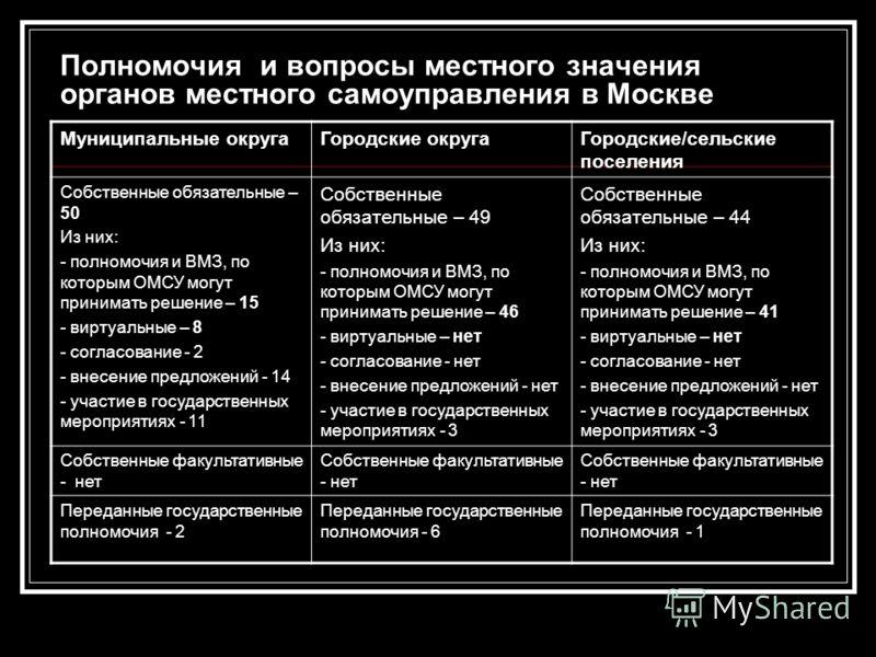Полномочия и вопросы местного значения органов местного самоуправления в Москве Муниципальные округаГородские округаГородские/сельские поселения Собственные обязательные – 50 Из них: - полномочия и ВМЗ, по которым ОМСУ могут принимать решение – 15 -