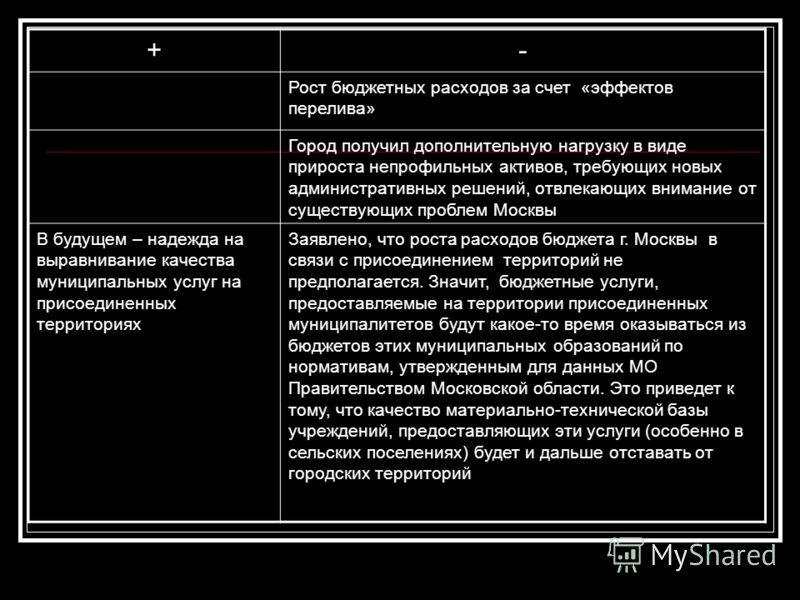 +- Рост бюджетных расходов за счет «эффектов перелива» Город получил дополнительную нагрузку в виде прироста непрофильных активов, требующих новых административных решений, отвлекающих внимание от существующих проблем Москвы В будущем – надежда на вы