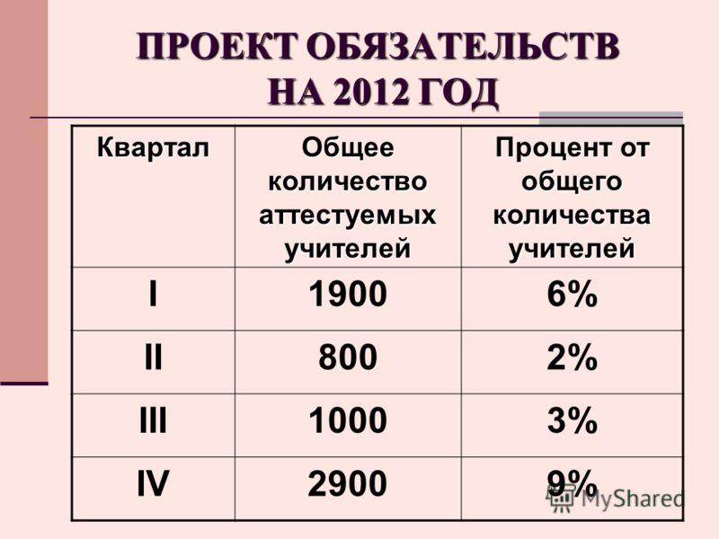 ПРОЕКТ ОБЯЗАТЕЛЬСТВ НА 2012 ГОД Квартал Общее количество аттестуемых учителей Процент от общего количества учителей I19006% II8002% III10003% IV29009%