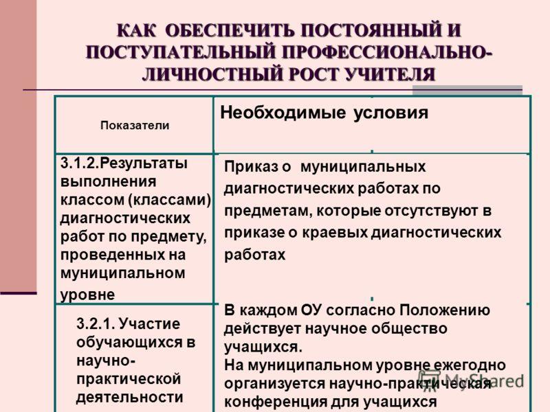 КАК ОБЕСПЕЧИТЬ ПОСТОЯННЫЙ И ПОСТУПАТЕЛЬНЫЙ ПРОФЕССИОНАЛЬНО- ЛИЧНОСТНЫЙ РОСТ УЧИТЕЛЯ Показатели Документы, подтверждающие выполнение показателя Необходимые условия 3.1.2.Результаты выполнения классом (классами) диагностических работ по предмету, прове