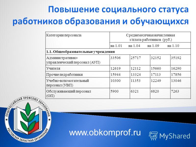 Категории персонала Среднемесячная начисленная з/плата работников (руб.) на 1.01 на 1.04 на 1.09 на 1.10 1.1. Общеобразовательные учреждения Административно- управленческий персонал (АУП) 33506257173215235192 Учителя12619121121566016290 Прочие педраб