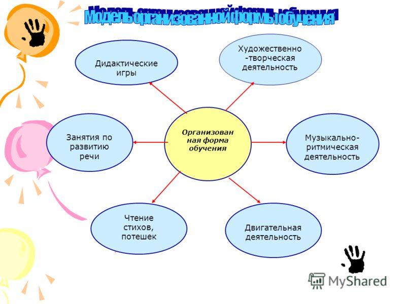 Дидактические игры Художественно -творческая деятельность Организован ная форма обучения Занятия по развитию речи Музыкально- ритмическая деятельность Чтение стихов, потешек Двигательная деятельность