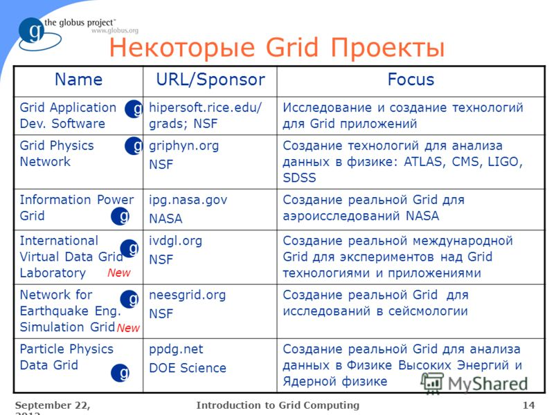 September 22, 2012 14Introduction to Grid Computing Некоторые Grid Проекты NameURL/SponsorFocus Grid Application Dev. Software hipersoft.rice.edu/ grads; NSF Исследование и создание технологий для Grid приложений Grid Physics Network griphyn.org NSF