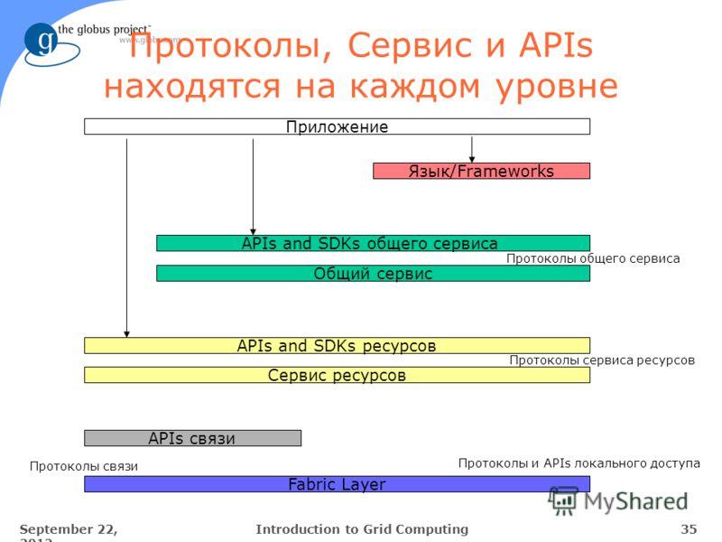 September 22, 2012 35Introduction to Grid Computing Протоколы, Сервис и APIs находятся на каждом уровне Язык/Frameworks Fabric Layer Приложение Протоколы и APIs локального доступа APIs and SDKs общего сервиса Общий сервис Протоколы общего сервиса API