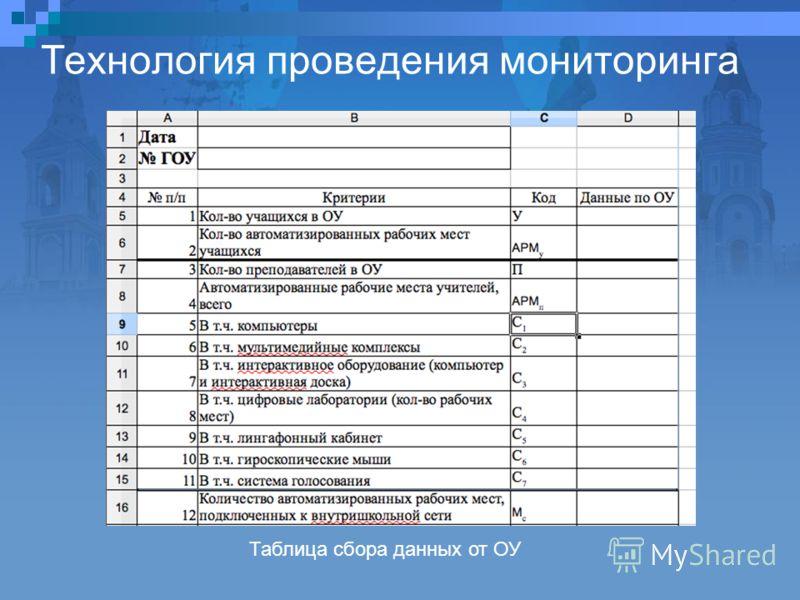 Технология проведения мониторинга Таблица сбора данных от ОУ