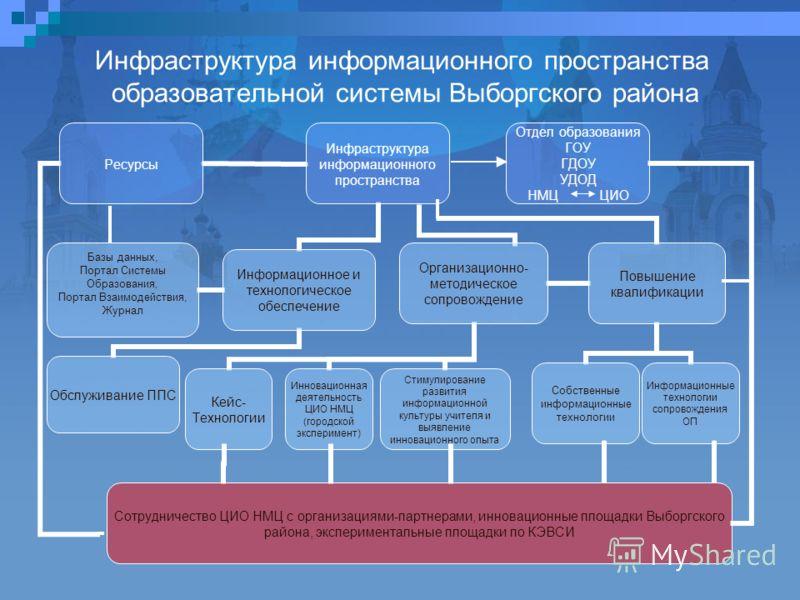 Инфраструктура информационного пространства образовательной системы Выборгского района