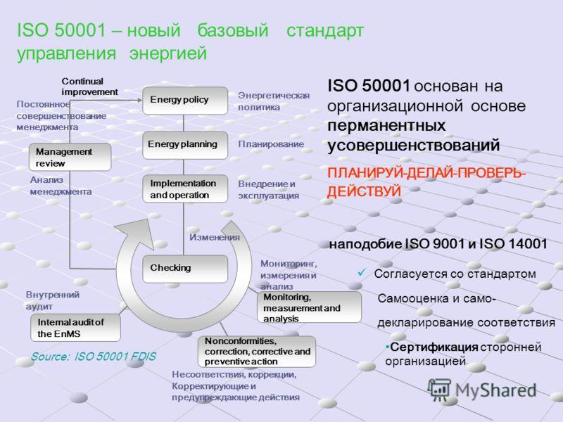 ISO 50001 – новый базовый стандарт управления энергией ISO 50001 основан на организационной основе перманентных усовершенствований ПЛАНИРУЙ-ДЕЛАЙ-ПРОВЕРЬ- ДЕЙСТВУЙ Source: ISO 50001 FDIS Energy policy Energy planning Implementation and operation Chec