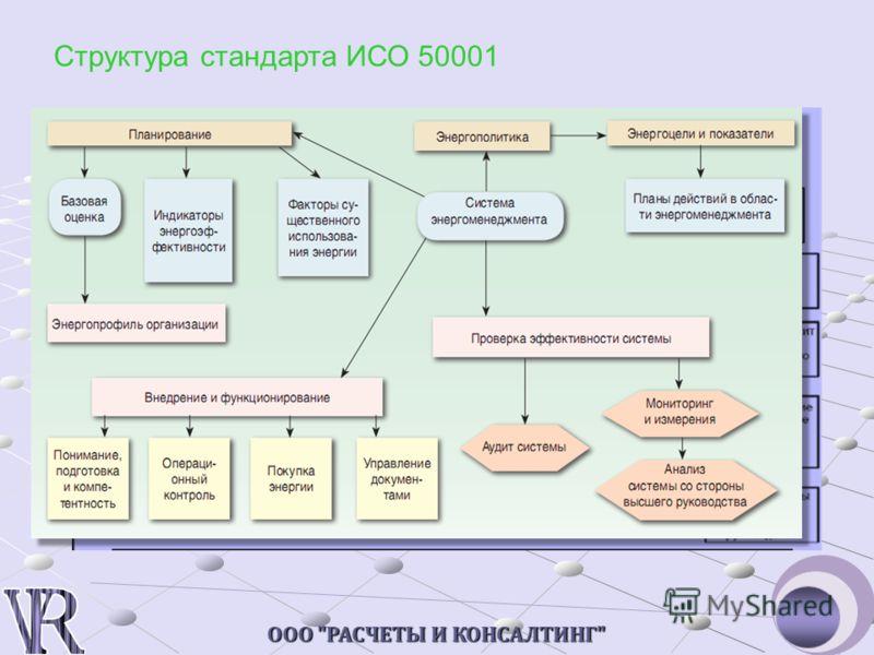 ООО РАСЧЕТЫ И КОНСАЛТИНГ Структура стандарта ИСО 50001