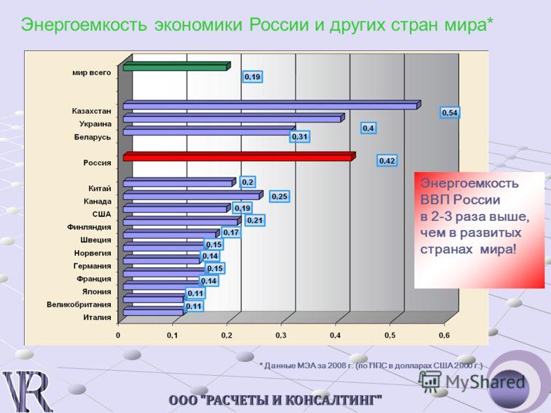 ООО РАСЧЕТЫ И КОНСАЛТИНГ Энергоемкость экономики России и других стран мира* Энергоемкость ВВП России в 2-3 раза выше, чем в развитых странах мира! * Данные МЭА за 2008 г. (по ППС в долларах США 2000 г.)