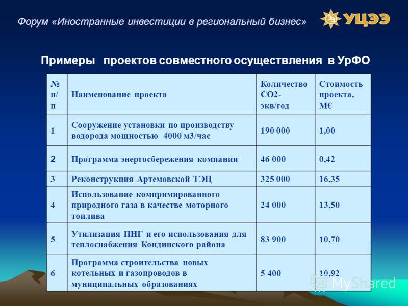 п/ п Наименование проекта Количество CO2- экв/год Стоимость проекта, M 1 Сооружение установки по производству водорода мощностью 4000 м3/час 190 0001,00 2 Программа энергосбережения компании46 0000,42 3Реконструкция Артемовской ТЭЦ325 00016,35 4 Испо