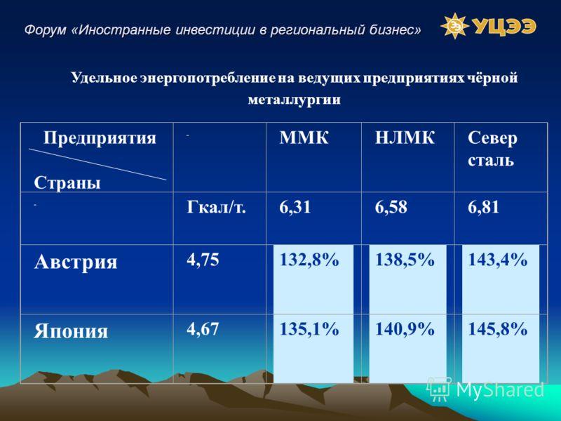 Предприятия Страны ММКНЛМКСевер сталь Гкал/т.6,316,586,81 Австрия 4,75132,8%138,5%143,4% Япония 4,67135,1%140,9%145,8% Удельное энергопотребление на ведущих предприятиях чёрной металлургии Форум «Иностранные инвестиции в региональный бизнес»