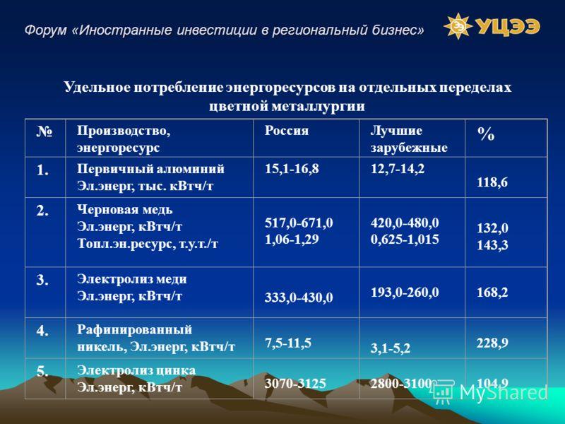 Производство, энергоресурс РоссияЛучшие зарубежные % 1. Первичный алюминий Эл.энерг, тыс. кВтч/т 15,1-16,812,7-14,2 118,6 2. Черновая медь Эл.энерг, кВтч/т Топл.эн.ресурс, т.у.т./т 517,0-671,0 1,06-1,29 420,0-480,0 0,625-1,015 132,0 143,3 3. Электрол